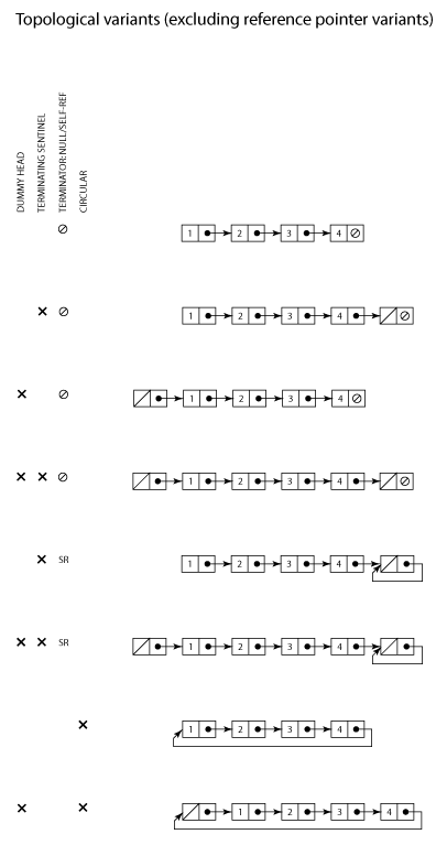Singly Linked Lists: topological variants